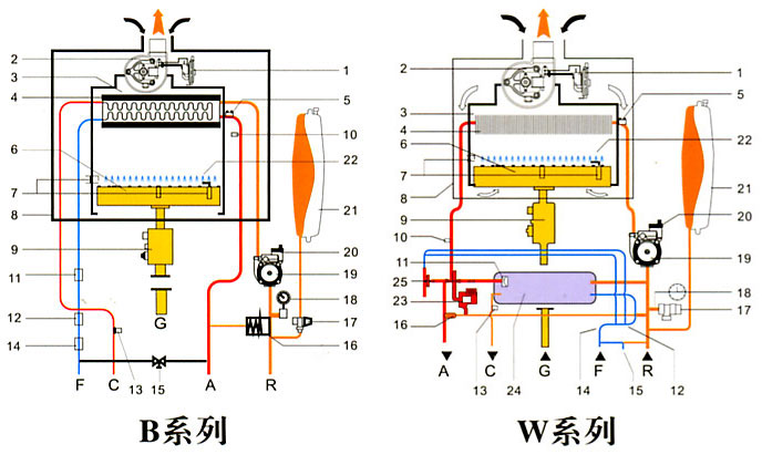 6 供暖温度调节范围(℃) 30-80(散热器取暖radiator heating),25-60